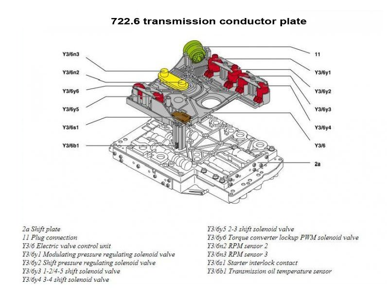 P0702 | Jeep Grand Cherokee 2 7 fault codes and transmission